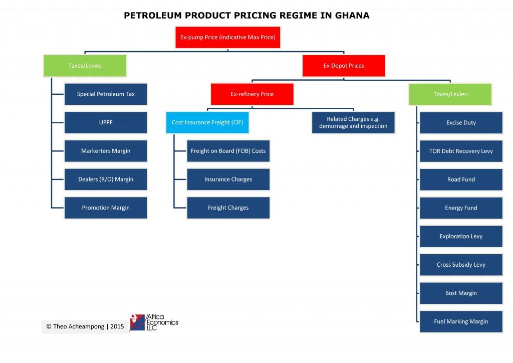 Pricing Regime in Ghana