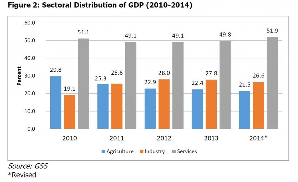 ghana-economy-3